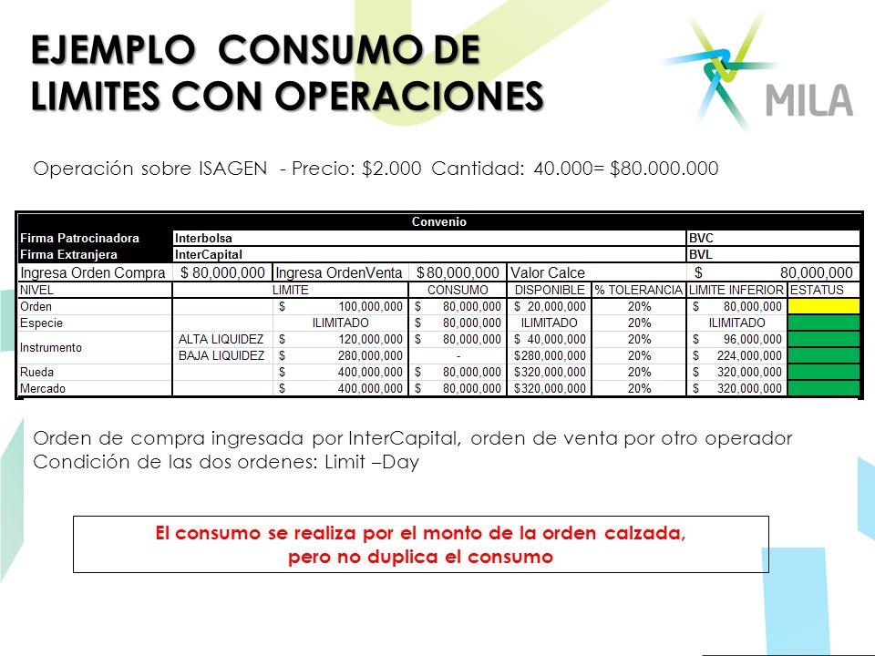 EJEMPLO CONSUMO DE LIMITES CON OPERACIONES Operación sobre ISAGEN - Precio: $2.000 Cantidad: 40.000= $80.000.000 Orden de compra ingresada por InterCa