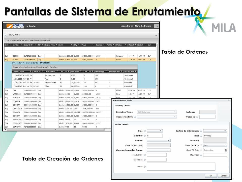 Pantallas de Sistema de Enrutamiento Tabla de Creación de Ordenes Tabla de Ordenes