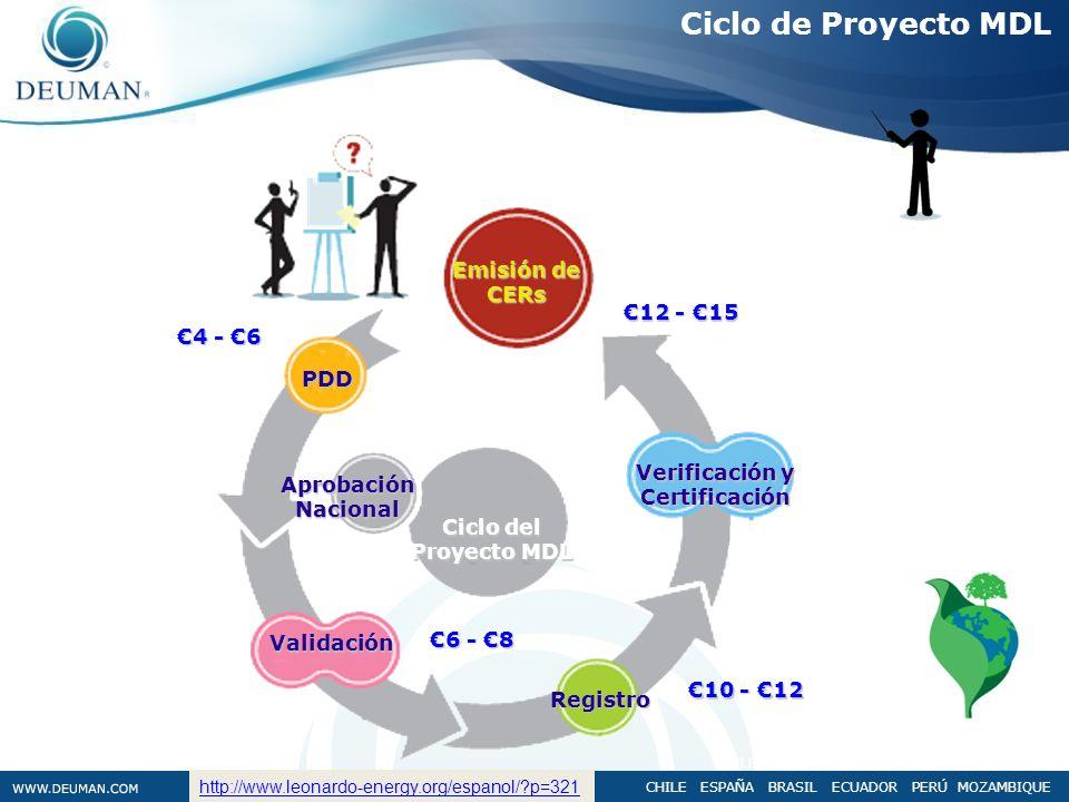 CHILE ESPAÑA BRASIL ECUADOR PERÚ MOZAMBIQUE Ciclo de Proyecto MDL CHILE ESPAÑA BRASIL ECUADOR PERÚ MOZAMBIQUE Ciclo del Proyecto MDL Validación PDD Re