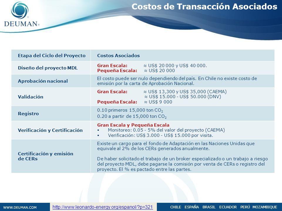 CHILE ESPAÑA BRASIL ECUADOR PERÚ MOZAMBIQUE Etapa del Ciclo del ProyectoCostos Asociados Diseño del proyecto MDL Gran Escala: US$ 20 000 y US$ 40 000.