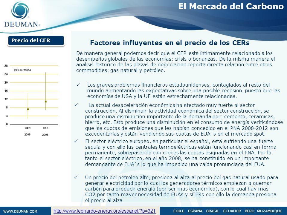 CHILE ESPAÑA BRASIL ECUADOR PERÚ MOZAMBIQUE Precio del CER Factores influyentes en el precio de los CERs Los graves problemas financieros estadouniden