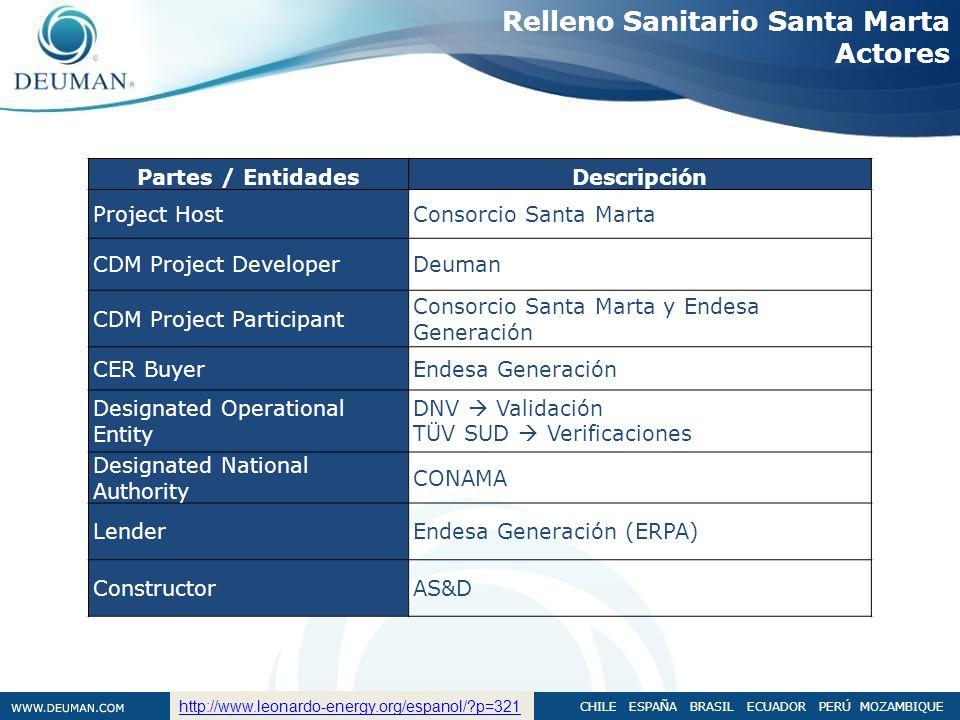 CHILE ESPAÑA BRASIL ECUADOR PERÚ MOZAMBIQUE Relleno Sanitario Santa Marta Actores Partes / EntidadesDescripción Project HostConsorcio Santa Marta CDM