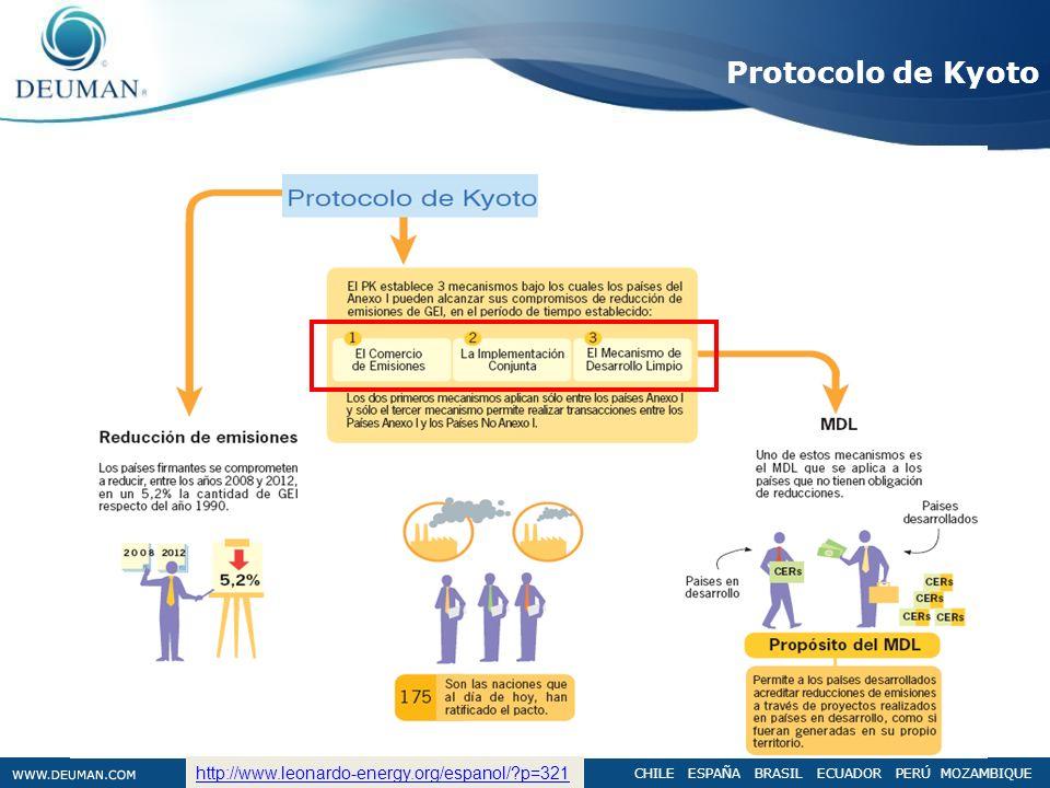 CHILE ESPAÑA BRASIL ECUADOR PERÚ MOZAMBIQUE Protocolo de Kyoto http://www.leonardo-energy.org/espanol/?p=321
