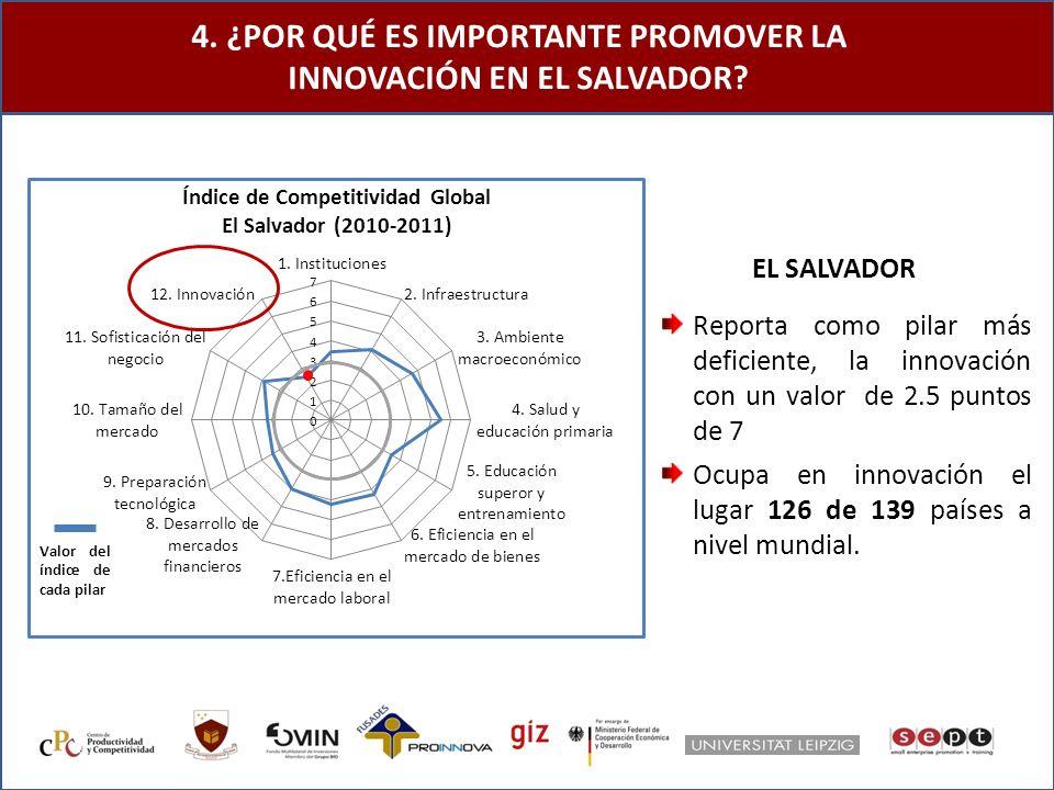 4. ¿POR QUÉ ES IMPORTANTE PROMOVER LA INNOVACIÓN EN EL SALVADOR.