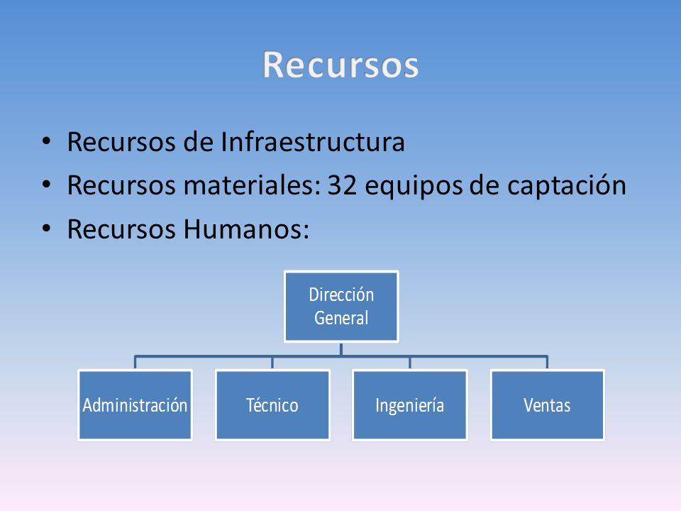Recursos de Infraestructura Recursos materiales: 32 equipos de captación Recursos Humanos: