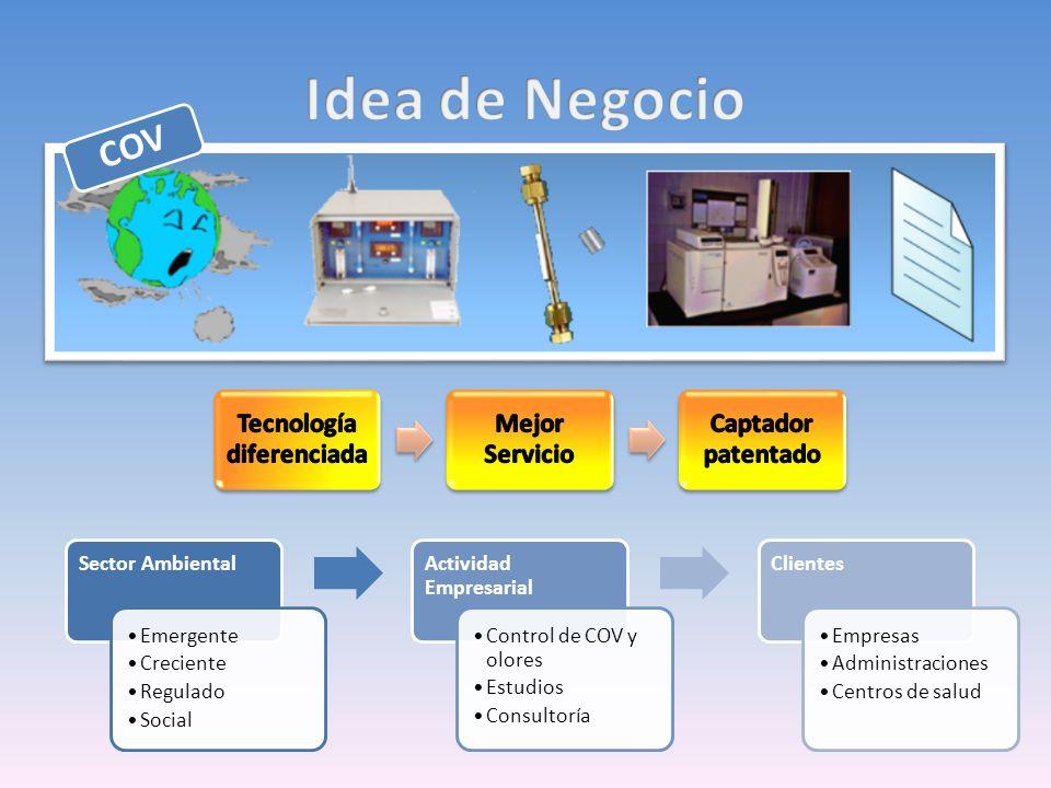 COV Sector Ambiental Emergente Creciente Regulado Social Actividad Empresarial Control de COV y olores Estudios Consultoría Clientes Empresas Administraciones Centros de salud