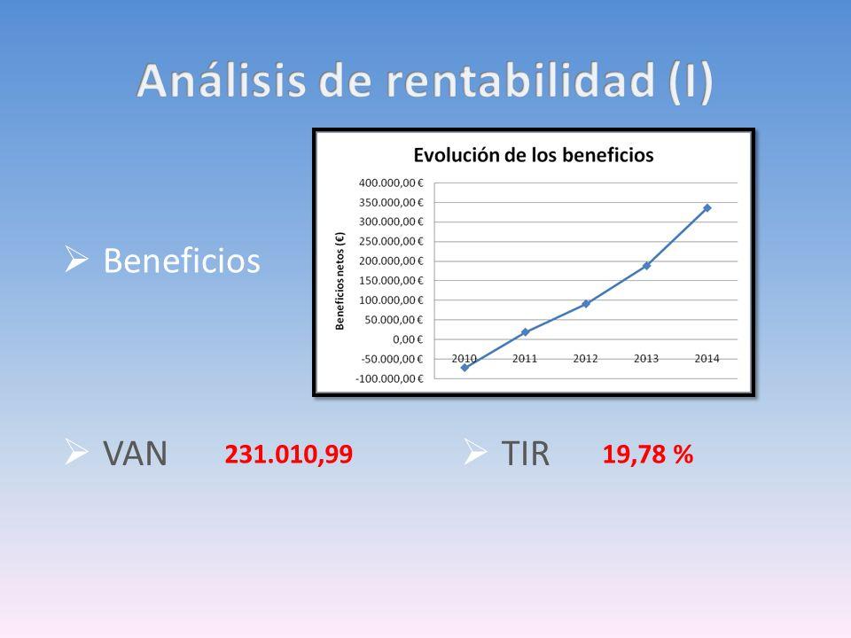 Beneficios TIR VAN 231.010,9919,78 %