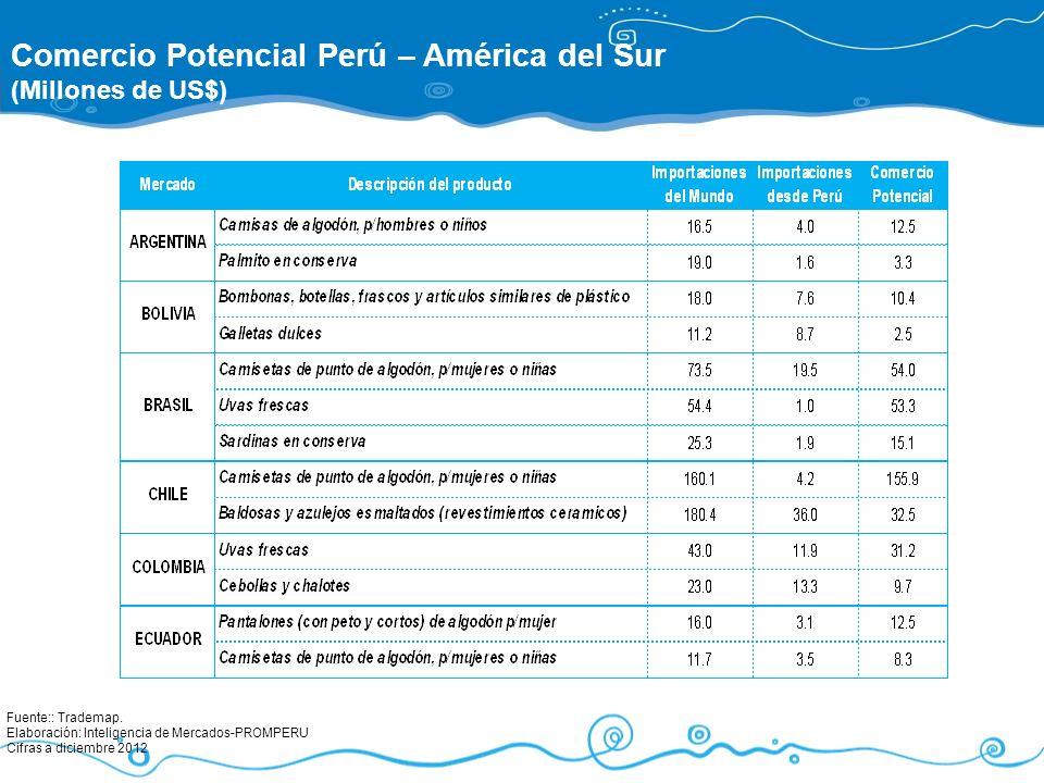 Fuente:: Trademap. Elaboración: Inteligencia de Mercados-PROMPERU Cifras a diciembre 2012 Comercio Potencial Perú – América del Sur (Millones de US$)