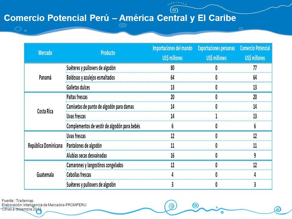 Fuente:: Trademap. Elaboración: Inteligencia de Mercados-PROMPERU Cifras a diciembre 2012 Comercio Potencial Perú – América Central y El Caribe