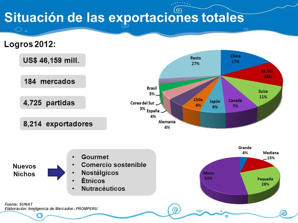 Situación de las exportaciones totales 4,725 partidas 184 mercados 8,214 exportadores Logros 2012: Nuevos Nichos Gourmet Comercio sostenible Nostálgic