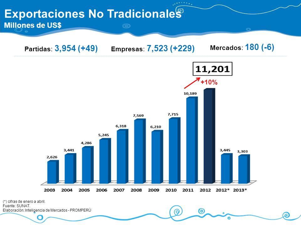 Partidas: 3,954 (+49) Mercados: 180 (-6) Empresas: 7,523 (+229) Exportaciones No Tradicionales Millones de US$ (*) cifras de enero a abril. Fuente: SU