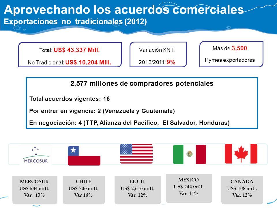 Aprovechando los acuerdos comerciales Exportaciones no tradicionales (2012) MERCOSUR US$ 584 mill. Var. 13% CHILE US$ 706 mill. Var 16% EE.UU. US$ 2,6