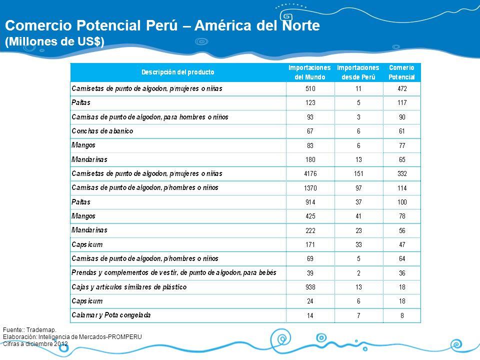 Comercio Potencial Perú – América del Norte (Millones de US$) Fuente:: Trademap. Elaboración: Inteligencia de Mercados-PROMPERU Cifras a diciembre 201