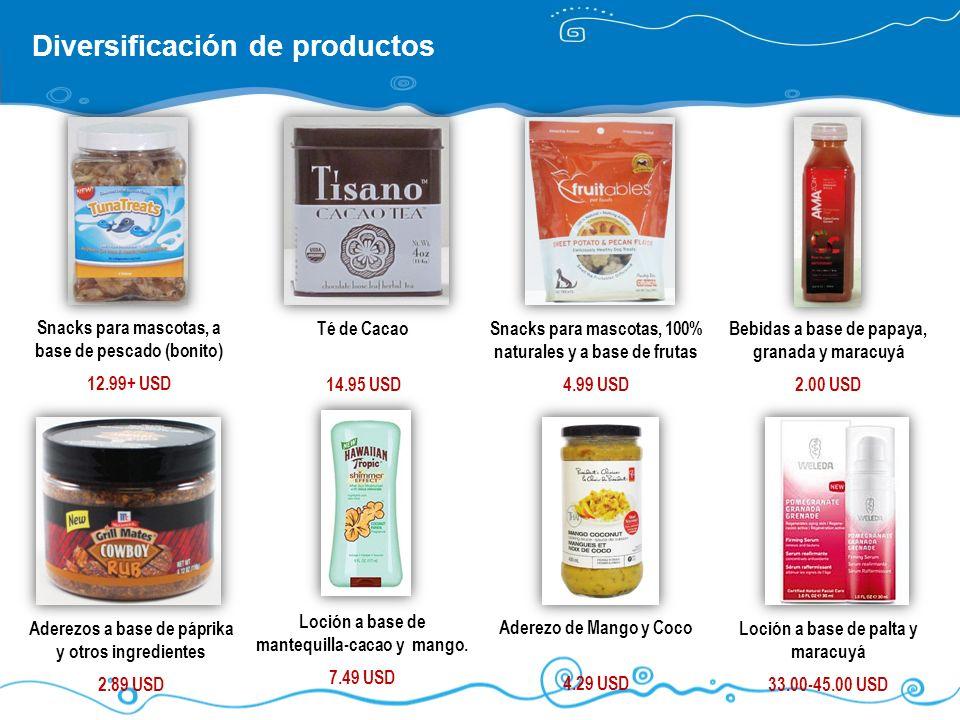 Diversificación de productos Té de Cacao 14.95 USD Bebidas a base de papaya, granada y maracuyá 2.00 USD Aderezos a base de páprika y otros ingredient