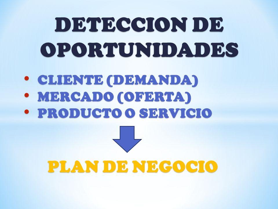 DETECCION DE OPORTUNIDADES CLIENTE (DEMANDA) CLIENTE (DEMANDA) MERCADO (OFERTA) MERCADO (OFERTA) PRODUCTO O SERVICIO PRODUCTO O SERVICIO PLAN DE NEGOC