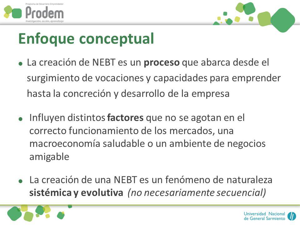 Enfoque conceptual La creación de NEBT es un proceso que abarca desde el surgimiento de vocaciones y capacidades para emprender hasta la concreción y