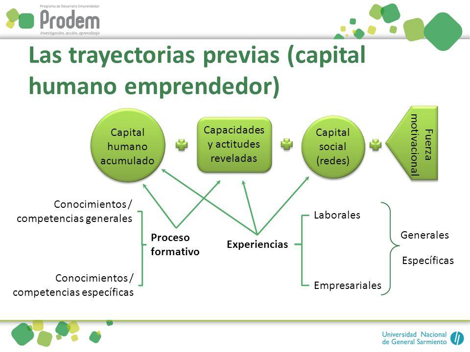 Las trayectorias previas (capital humano emprendedor) Capital social (redes) Capacidades y actitudes reveladas Capital humano acumulado Fuerza motivac