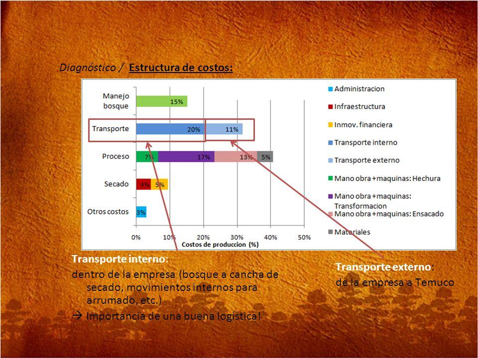 Diagnóstico / Estructura de costos: Transporte externo: de la empresa a Temuco Transporte interno: dentro de la empresa (bosque a cancha de secado, mo