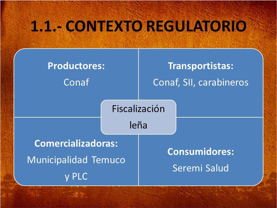 1.1.- CONTEXTO REGULATORIO Productores: Conaf Transportistas: Conaf, SII, carabineros Comercializadoras: Municipalidad Temuco y PLC Consumidores: Sere