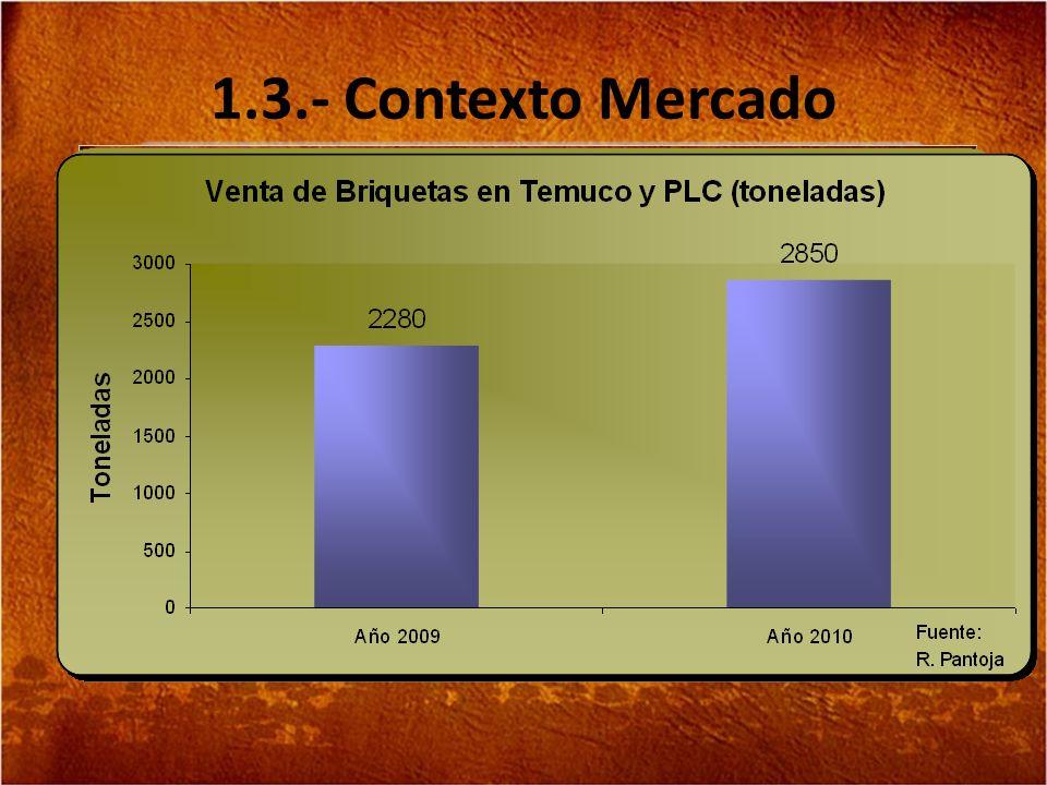 1.3.- Contexto Mercado