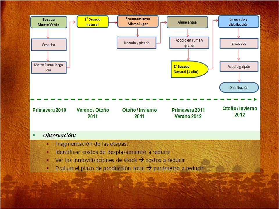 Observación: Fragmentación de las etapas. Identificar costos de desplazamiento a reducir Ver las inmovilizaciones de stock costos a reducir Evaluar el