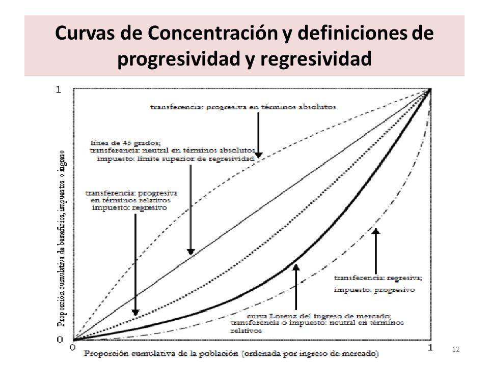 Curvas de Concentración y definiciones de progresividad y regresividad 12