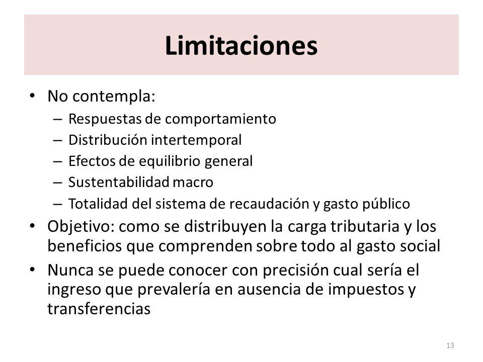 Limitaciones No contempla: – Respuestas de comportamiento – Distribución intertemporal – Efectos de equilibrio general – Sustentabilidad macro – Total