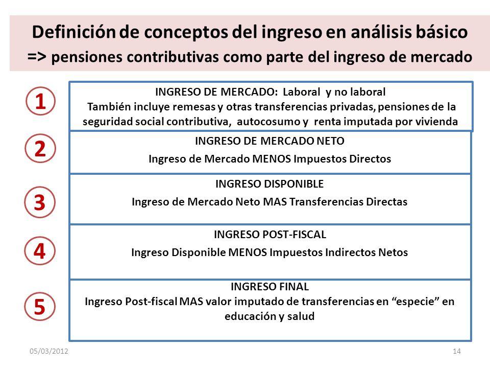 Definición de conceptos del ingreso en análisis básico => pensiones contributivas como parte del ingreso de mercado INGRESO DE MERCADO: Laboral y no l