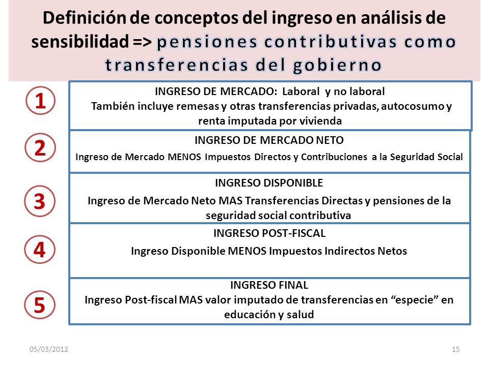 INGRESO DE MERCADO: Laboral y no laboral También incluye remesas y otras transferencias privadas, autocosumo y renta imputada por vivienda INGRESO DE