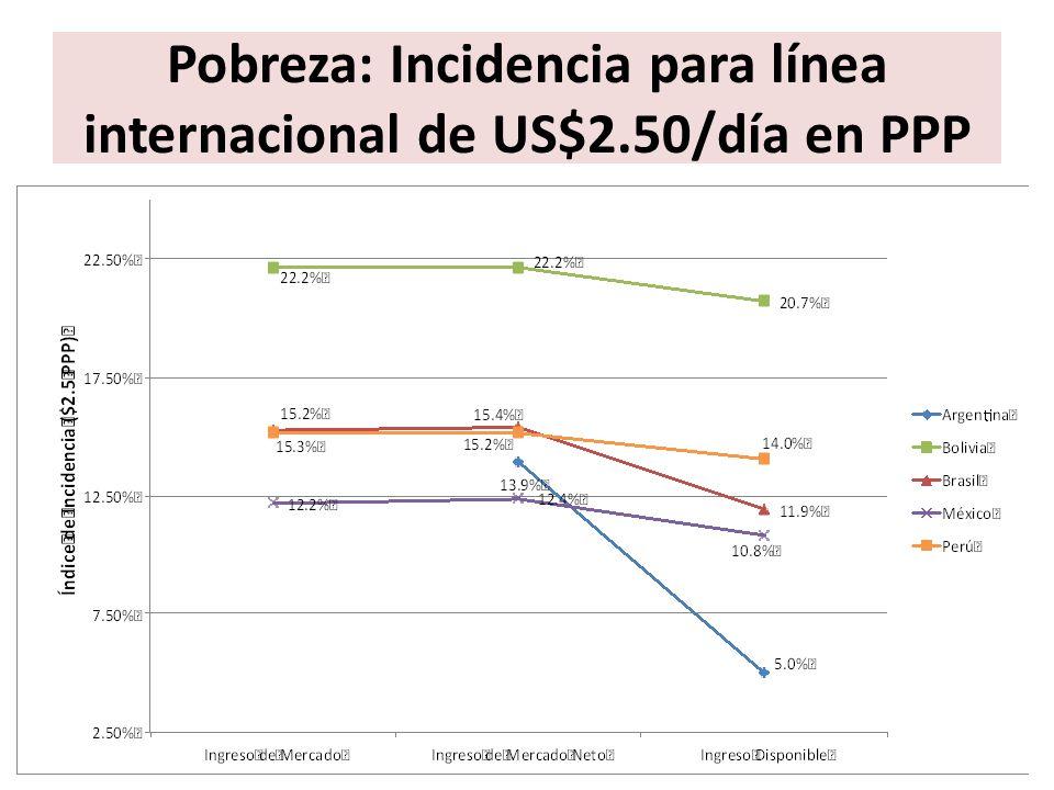 Pobreza: Incidencia para línea internacional de US$2.50/día en PPP