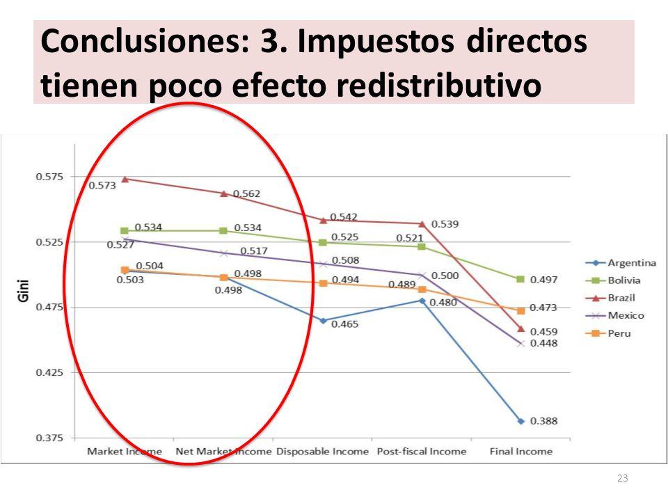 Conclusiones: 3. Impuestos directos tienen poco efecto redistributivo 23