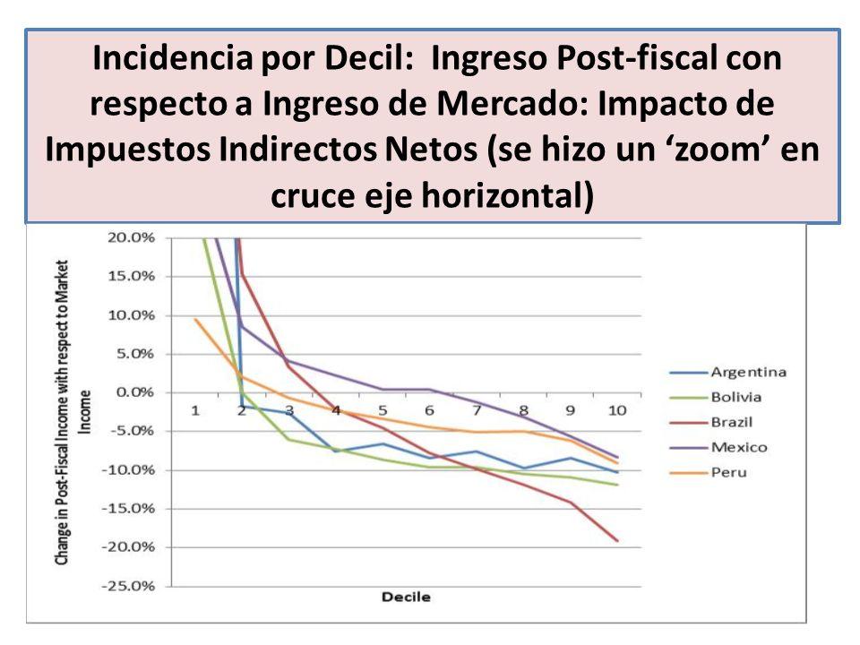 Incidencia por Decil: Ingreso Post-fiscal con respecto a Ingreso de Mercado: Impacto de Impuestos Indirectos Netos (se hizo un zoom en cruce eje horiz