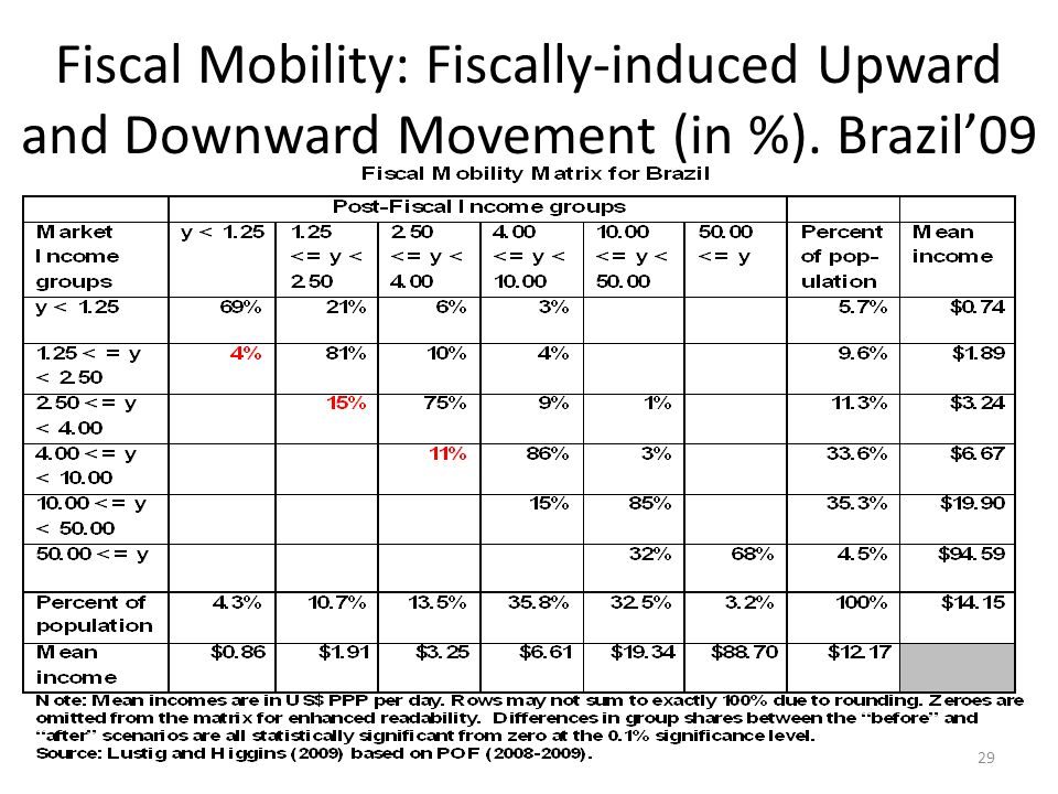 Fiscal Mobility: Fiscally-induced Upward and Downward Movement (in %). Brazil09 29