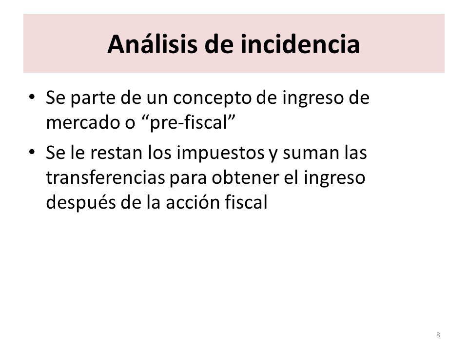 Análisis de incidencia Se parte de un concepto de ingreso de mercado o pre-fiscal Se le restan los impuestos y suman las transferencias para obtener e