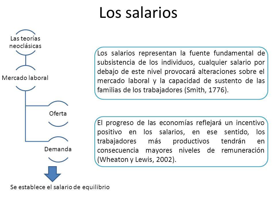 Los salarios Las teorías neoclásicas Mercado laboral Oferta Demanda Se establece el salario de equilibrio Los salarios representan la fuente fundament
