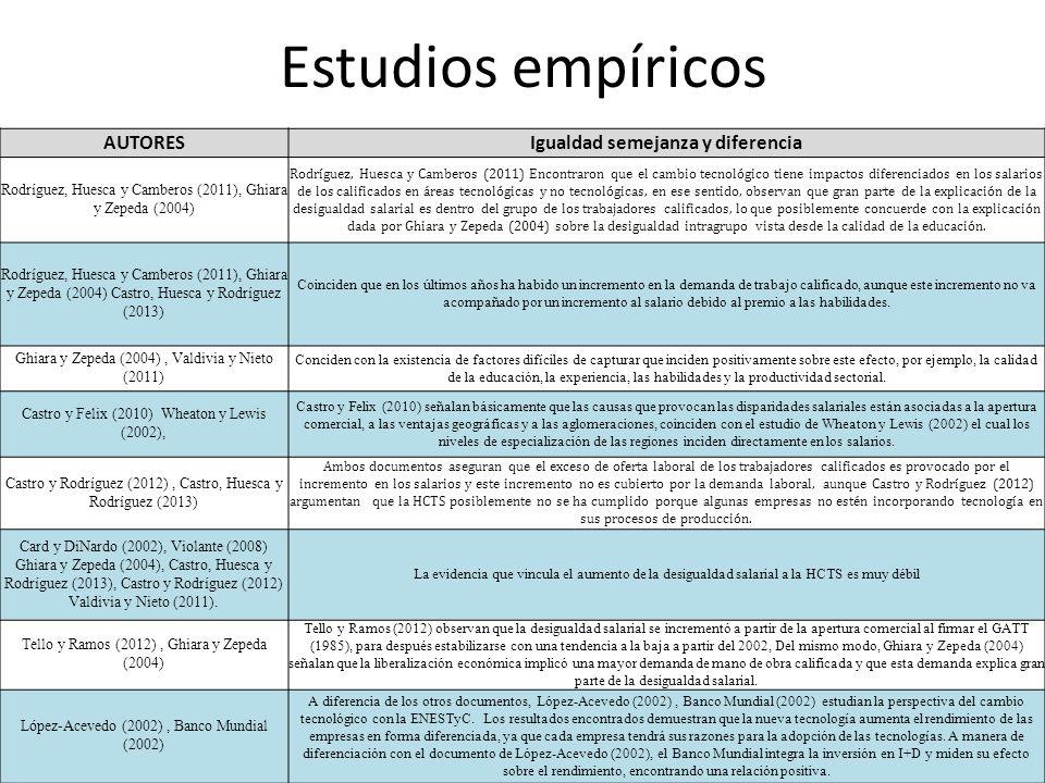 Estudios empíricos AUTORESIgualdad semejanza y diferencia Rodríguez, Huesca y Camberos (2011), Ghiara y Zepeda (2004) Rodríguez, Huesca y Camberos (20