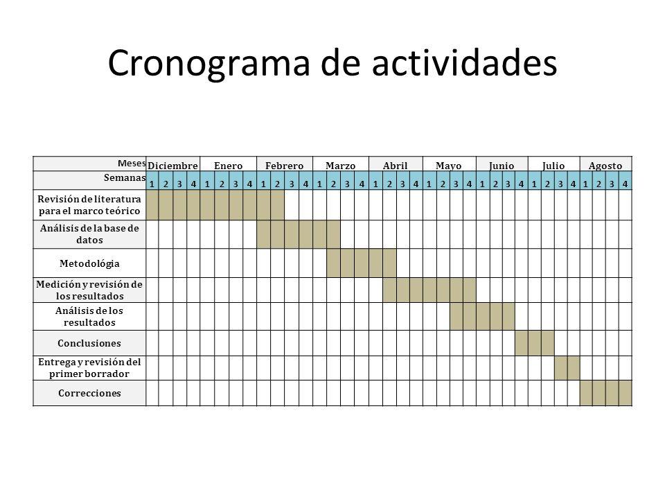 Cronograma de actividades Meses DiciembreEneroFebreroMarzoAbrilMayoJunioJulioAgosto Semanas 123412341234123412341234123412341234 Revisión de literatur