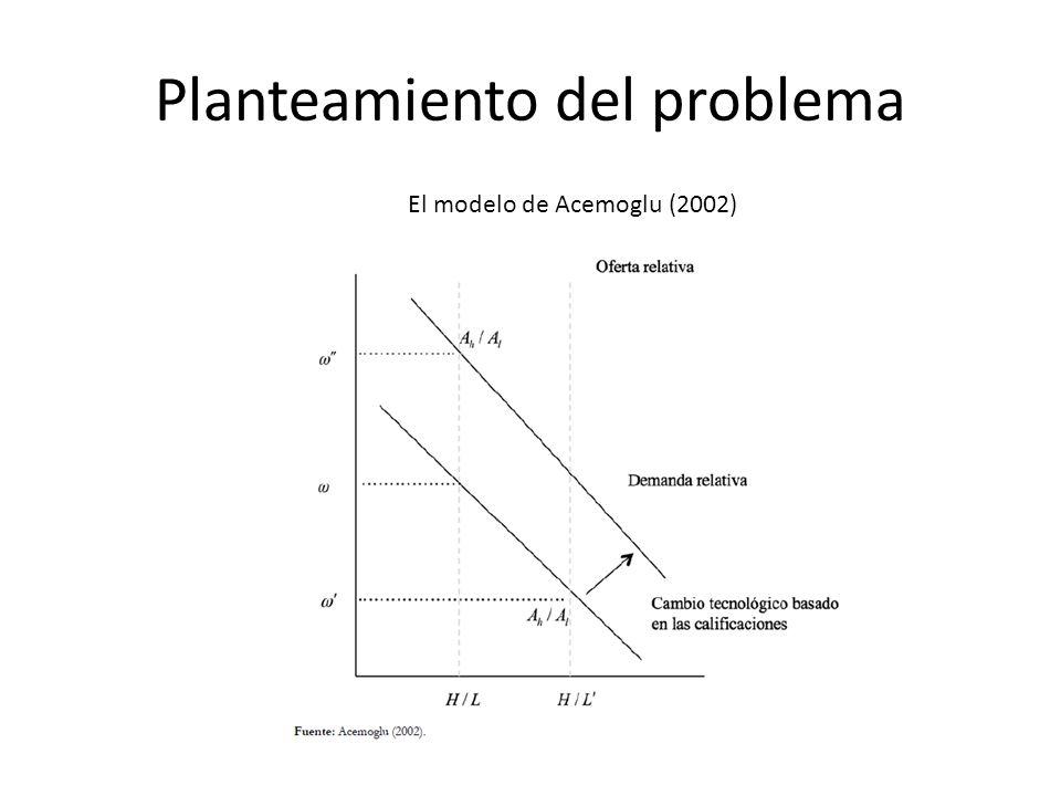Estudios empíricos AUTORESIgualdad semejanza y diferencia Rodríguez, Huesca y Camberos (2011), Ghiara y Zepeda (2004) Rodríguez, Huesca y Camberos (2011) Encontraron que el cambio tecnológico tiene impactos diferenciados en los salarios de los calificados en áreas tecnológicas y no tecnológicas, en ese sentido, observan que gran parte de la explicación de la desigualdad salarial es dentro del grupo de los trabajadores calificados, lo que posiblemente concuerde con la explicación dada por Ghiara y Zepeda (2004) sobre la desigualdad intragrupo vista desde la calidad de la educación.