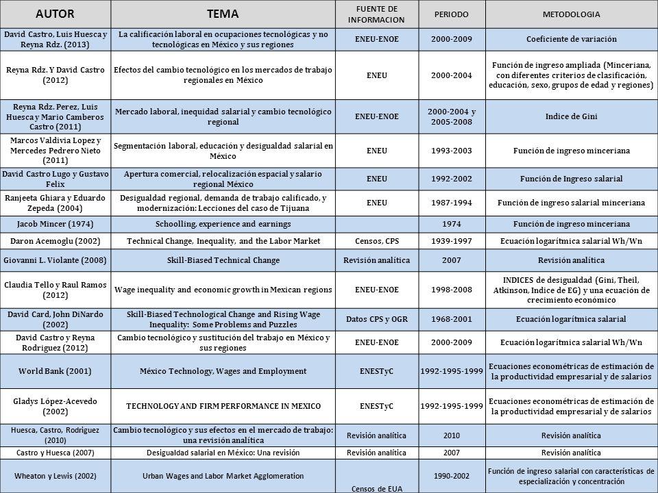 AUTORTEMA FUENTE DE INFORMACION PERIODOMETODOLOGIA David Castro, Luis Huesca y Reyna Rdz. (2013) La calificación laboral en ocupaciones tecnológicas y