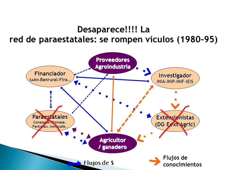 ProveedoresAgroindustria InvestigadorINIA-INIP-INIF-IEIS Financiador SARH - Banrural-Fira..