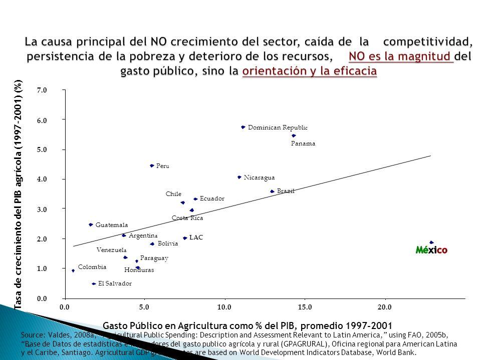 Dominican Republ ic Panama Per u Nicaragua Brazil Ecuador Costa Rica Chile Guatemala Argentin a LAC Bolivia Paraguay Venezuel a Honduras Colombia El Salvador 0.0 1.0 2.0 3.0 4.0 5.0 6.0 7.0 0.05.010.015.020.0 Tasa de crecimiento del PIB agrícola (1997-2001) (%) Gasto Público en Agricultura como % del PIB, promedio 1997-2001 e.