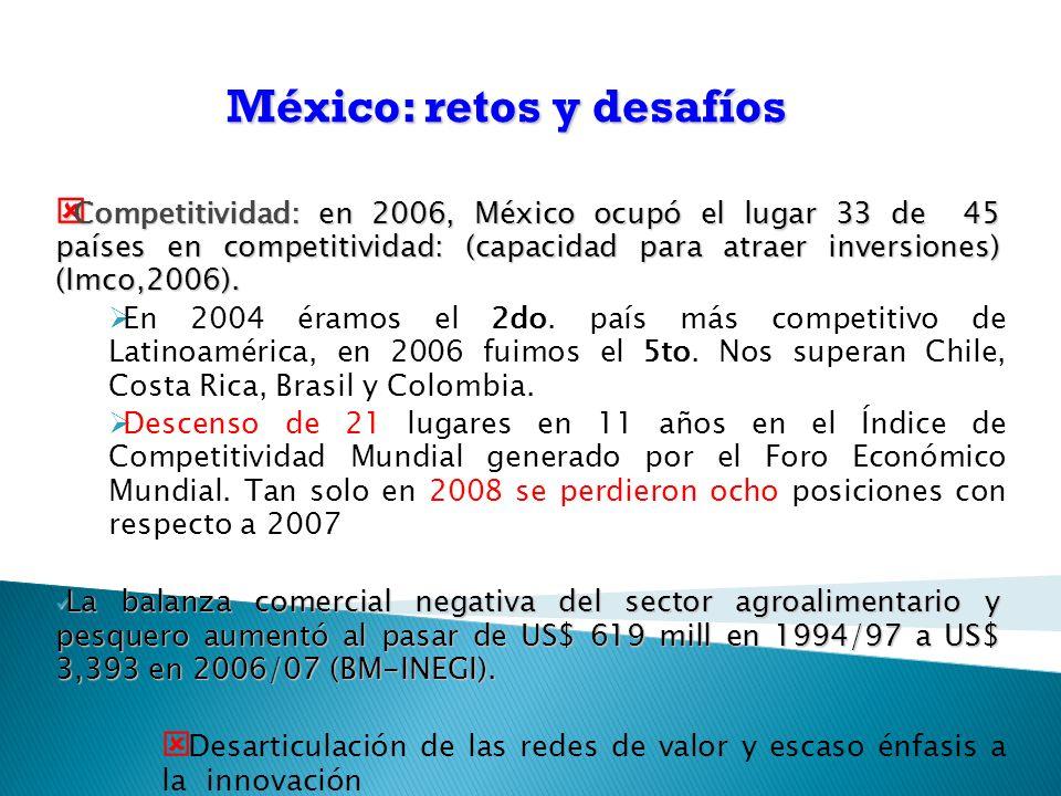 Competitividad:en 2006, México ocupó el lugar 33 de 45 países en competitividad: (capacidad para atraer inversiones) (Imco,2006).