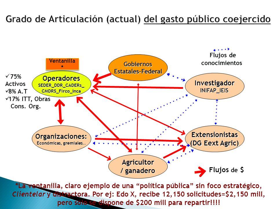 GobiernosEstatales-Federal InvestigadorINIFAP_IEIS OperadoresSEDER_DDR_CADERs_CMDRS_Firco_Inca Organizaciones: Económicas, gremiales..