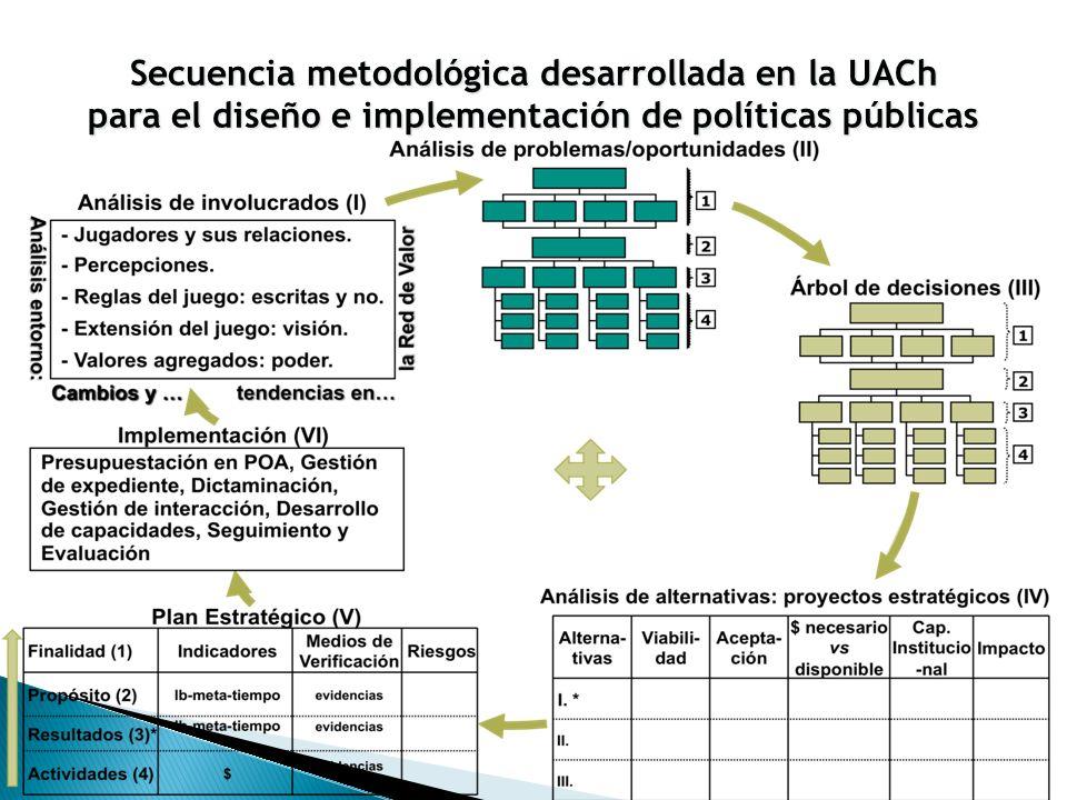 Secuencia metodológica desarrollada en la UACh para el diseño e implementación de políticas públicas