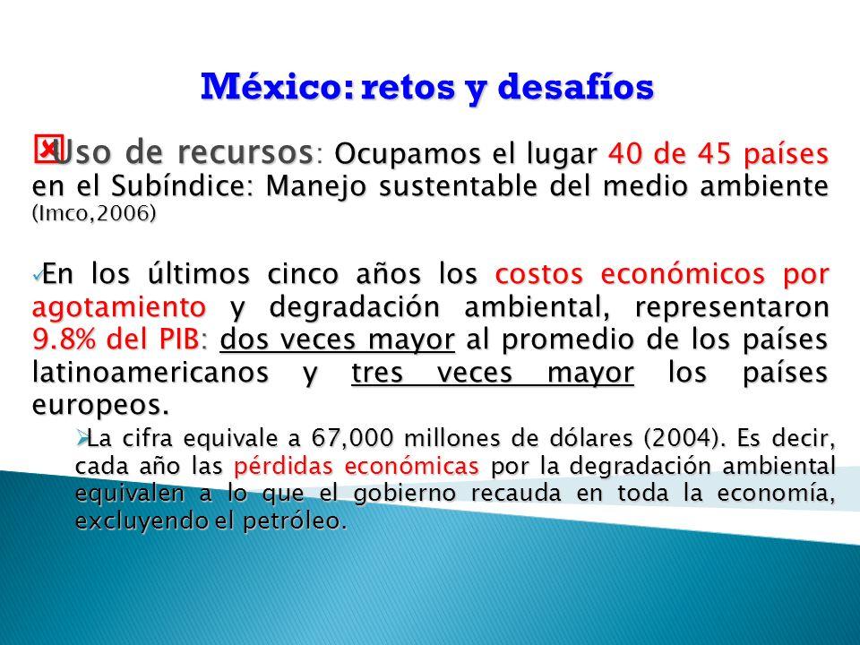 Uso de recursos Ocupamos el lugar 40 de 45 países en el Subíndice: Manejo sustentable del medio ambiente (Imco,2006) Uso de recursos : Ocupamos el lugar 40 de 45 países en el Subíndice: Manejo sustentable del medio ambiente (Imco,2006) En los últimos cinco años los costos económicos por agotamiento y degradación ambiental, representaron 9.8% del PIB: dos veces mayor al promedio de los países latinoamericanos y tres veces mayor los países europeos.