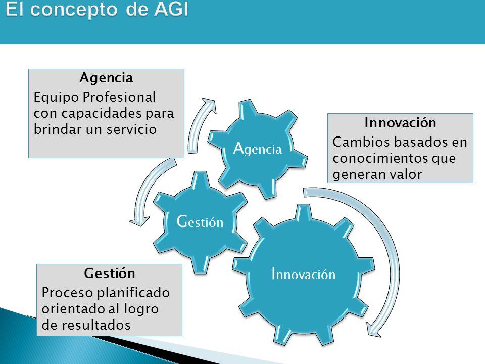I nnovación G estión A gencia Equipo Profesional con capacidades para brindar un servicio Gestión Proceso planificado orientado al logro de resultados Innovación Cambios basados en conocimientos que generan valor