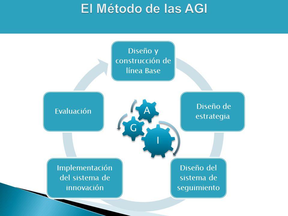 Diseño y construcción de línea Base Diseño de estrategia Diseño del sistema de seguimiento Implementación del sistema de innovación Evaluación I G A