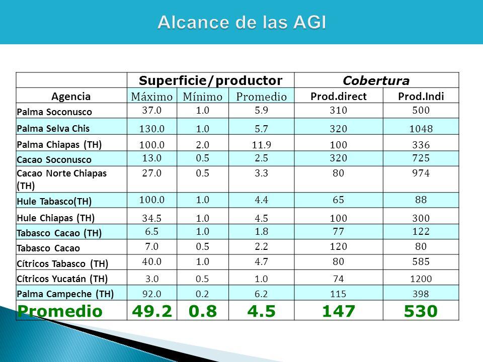 Superficie/productorCobertura Agencia MáximoMínimoPromedio Prod.directProd.Indi Palma Soconusco 37.01.05.9310500 Palma Selva Chis 130.01.05.73201048 Palma Chiapas (TH) 100.02.011.9100336 Cacao Soconusco 13.00.52.5320725 Cacao Norte Chiapas (TH) 27.00.53.380974 Hule Tabasco(TH) 100.01.04.46588 Hule Chiapas (TH) 34.51.04.5100300 Tabasco Cacao (TH) 6.51.01.877122 Tabasco Cacao 7.00.52.212080 Cítricos Tabasco (TH) 40.01.04.780585 Cítricos Yucatán (TH)3.00.51.0741200 Palma Campeche (TH)92.00.26.2115398 Promedio49.20.84.5147530