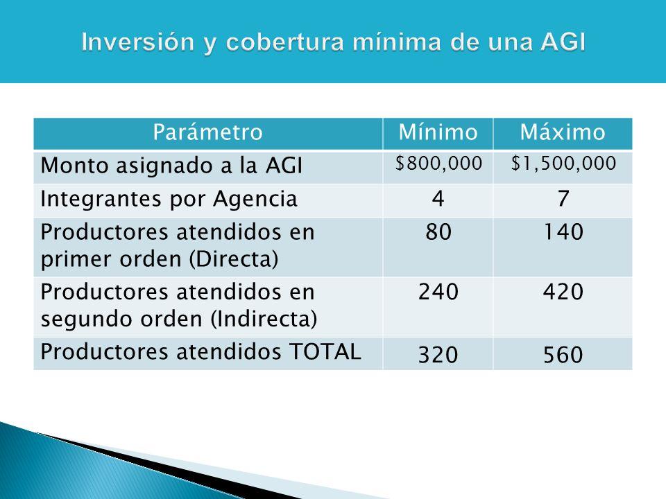 ParámetroMínimoMáximo Monto asignado a la AGI $800,000$1,500,000 Integrantes por Agencia47 Productores atendidos en primer orden (Directa) 80140 Productores atendidos en segundo orden (Indirecta) 240420 Productores atendidos TOTAL 320560