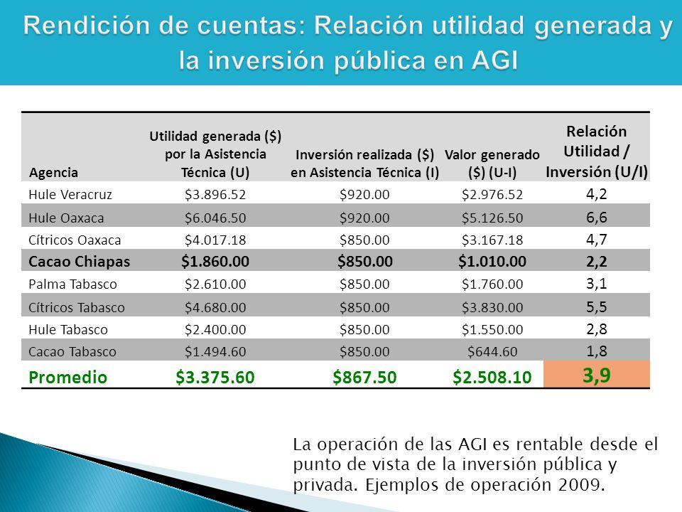 La operación de las AGI es rentable desde el punto de vista de la inversión pública y privada.